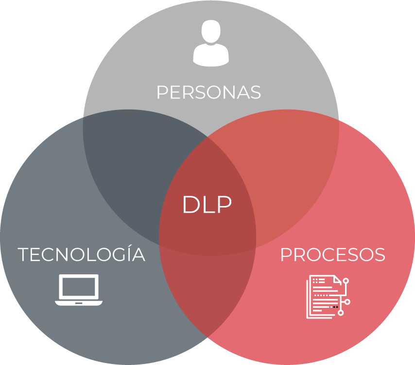 dlp - Seguridad de la Información
