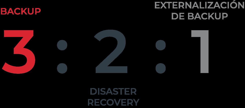 modelo321 dr - Plan de Disaster Recovery