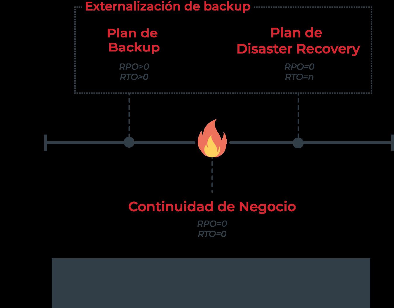 plancontingencia externalizacionbackup 2 - Externalización de Backup