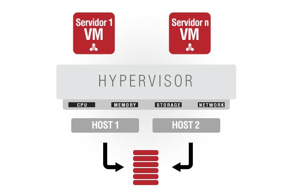 virtualizacion servidores1 - Puesto de Trabajo Digital